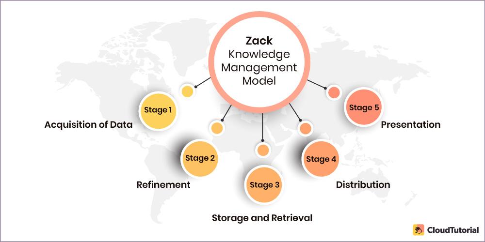 ZACK KM Model